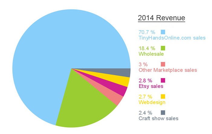 Revenue or income streams of my Handmade Jewelry Business / Creative Business