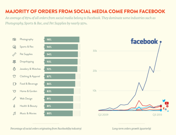 Shopify Infographic Which Social Media Platforms Drive the Most Sales?