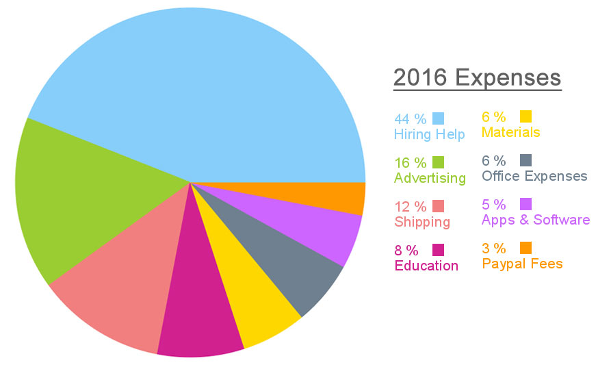 2016 Annual Income Report For My Handmade Jewelry Business